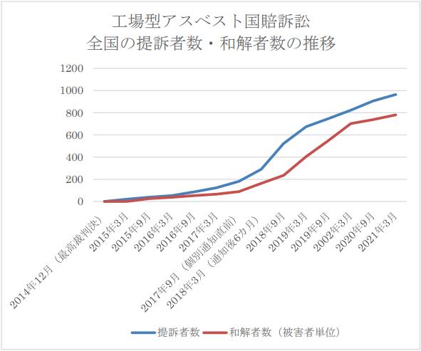 工場型和解数の推移(グラフ)